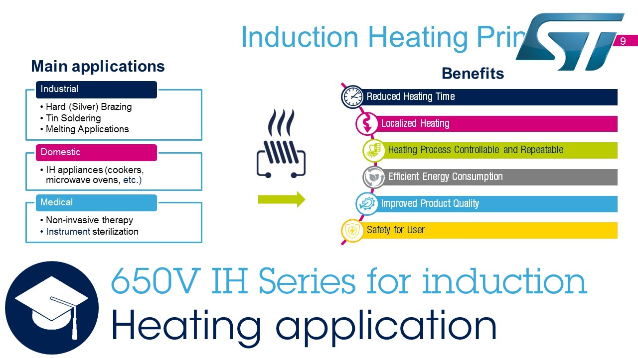 650V IH Series for Induction Heating