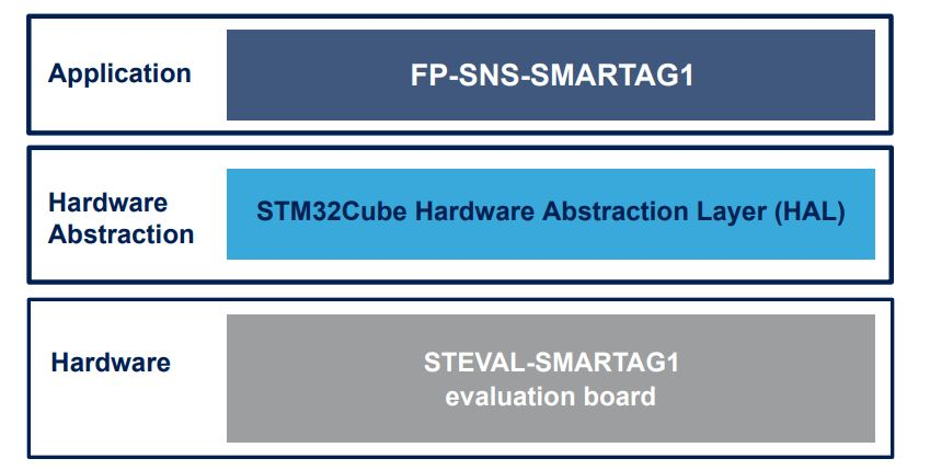 FP-SNS-SMARTAG1 - STM32Cube function pack for IoT node with Dynamic